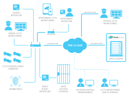 Cloud CCTV Schematic